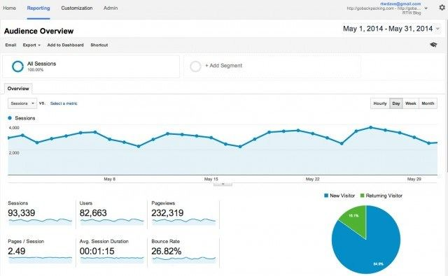 GB Google Analytics May 2014