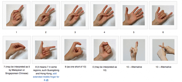 Chinese number gestures